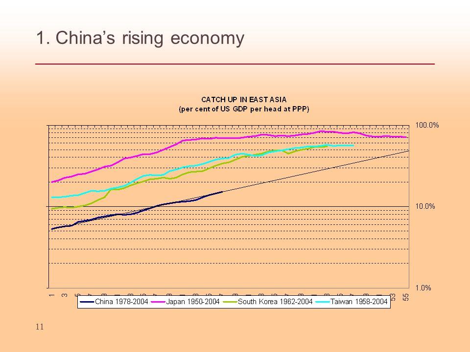 11 1. Chinas rising economy