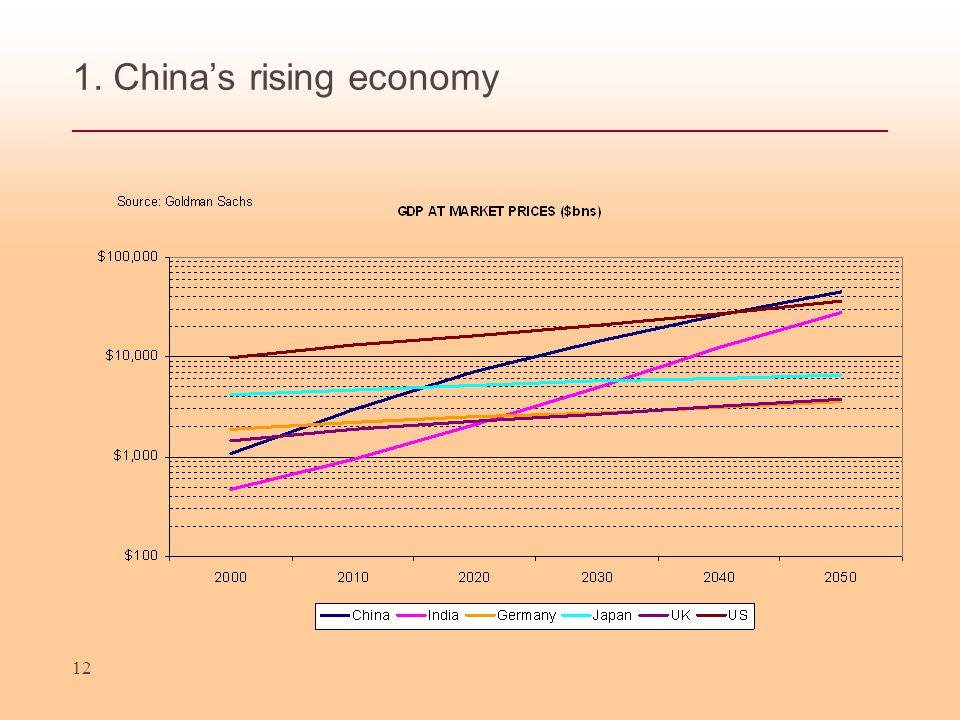12 1. Chinas rising economy