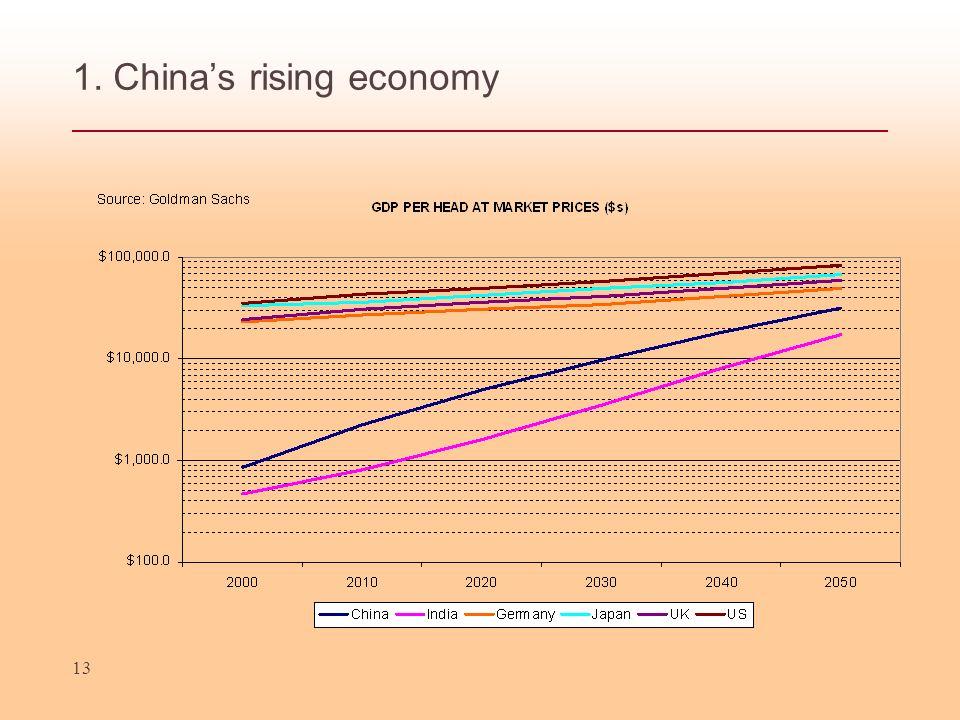 13 1. Chinas rising economy