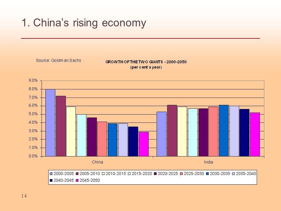 14 1. Chinas rising economy