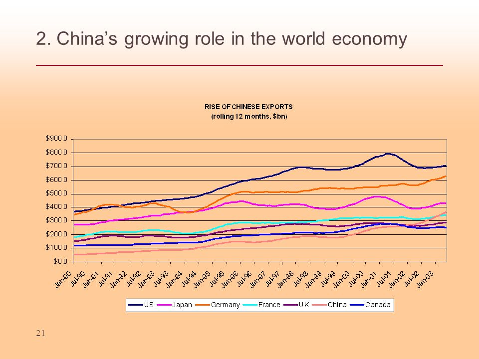 21 2. Chinas growing role in the world economy