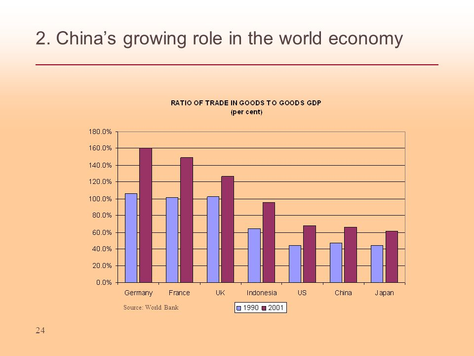 24 2. Chinas growing role in the world economy Source: World Bank