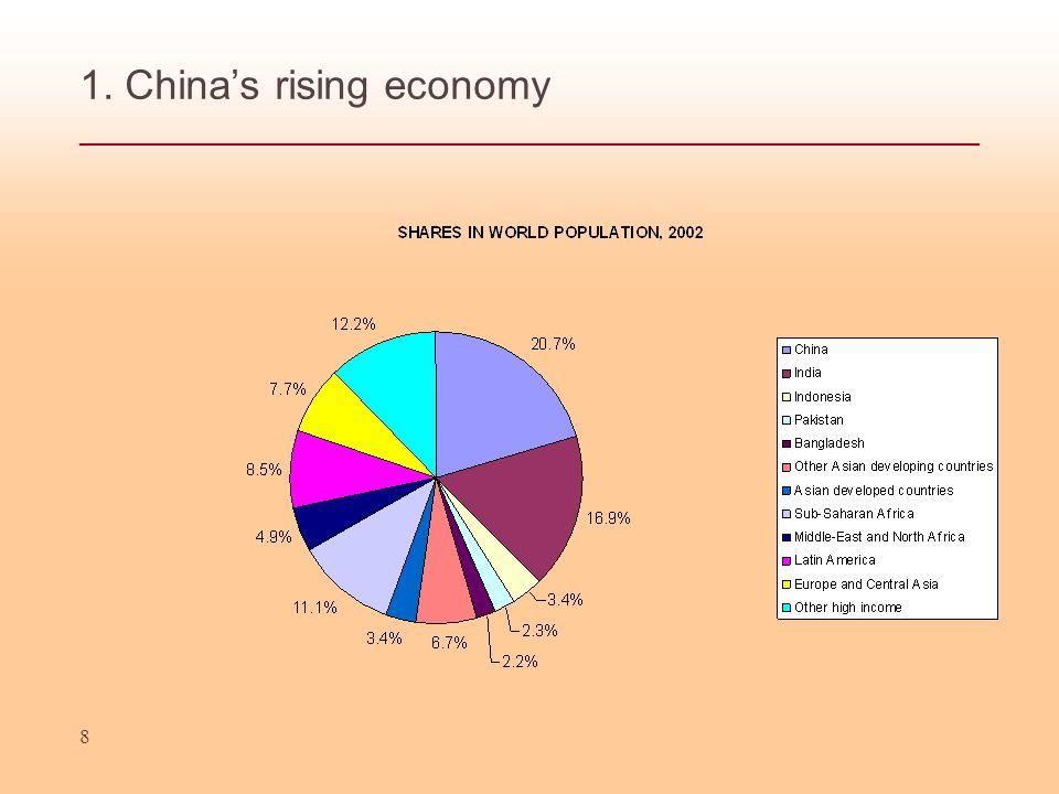 8 1. Chinas rising economy