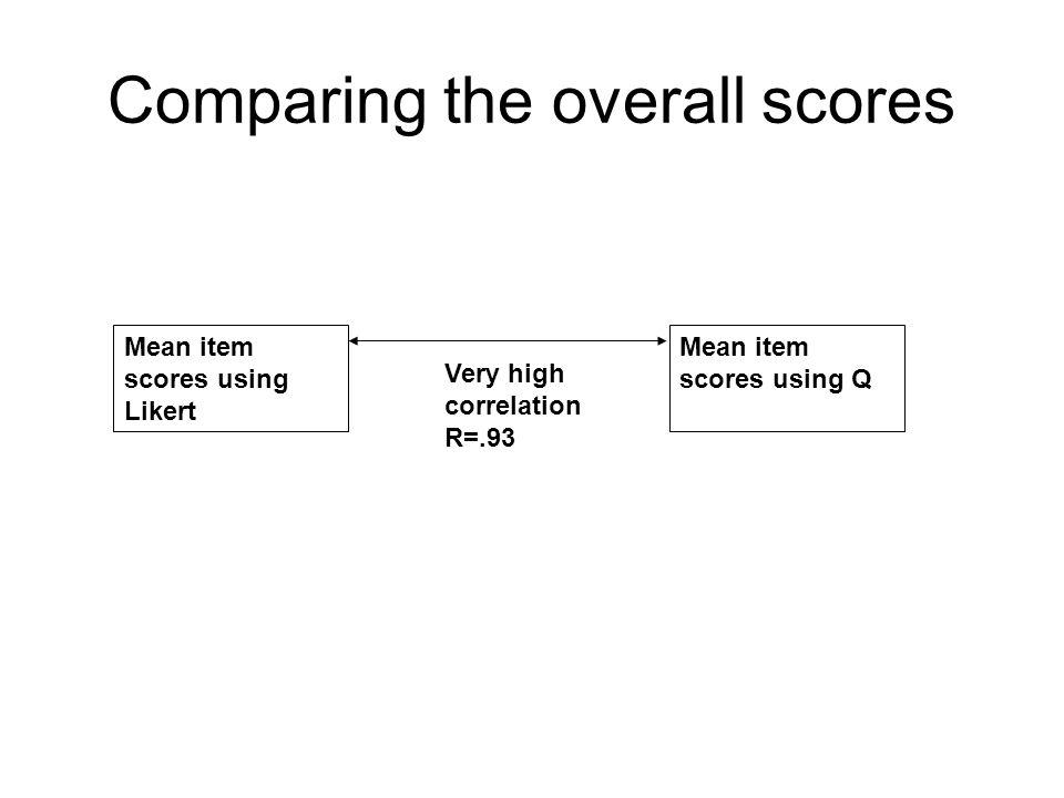 Mean item scores using Q Very high correlation R=.93 Mean item scores using Likert Comparing the overall scores