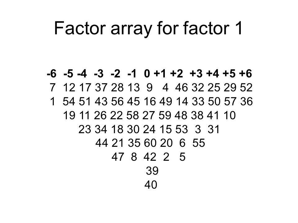 Factor array for factor 1 -6 -5 -4 -3 -2 -1 0 +1 +2 +3 +4 +5 +6 7 12 17 37 28 13 9 4 46 32 25 29 52 1 54 51 43 56 45 16 49 14 33 50 57 36 19 11 26 22 58 27 59 48 38 41 10 23 34 18 30 24 15 53 3 31 44 21 35 60 20 6 55 47 8 42 2 5 39 40