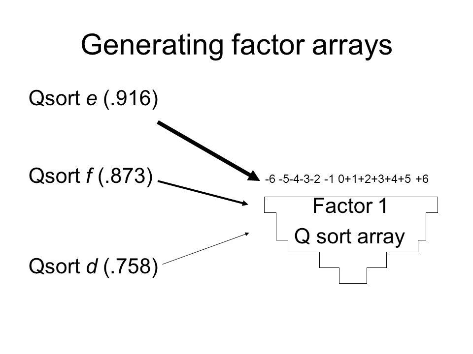 Generating factor arrays Qsort e (.916) Qsort f (.873) -6 -5-4-3-2 -1 0+1+2+3+4+5 +6 Factor 1 Q sort array Qsort d (.758)