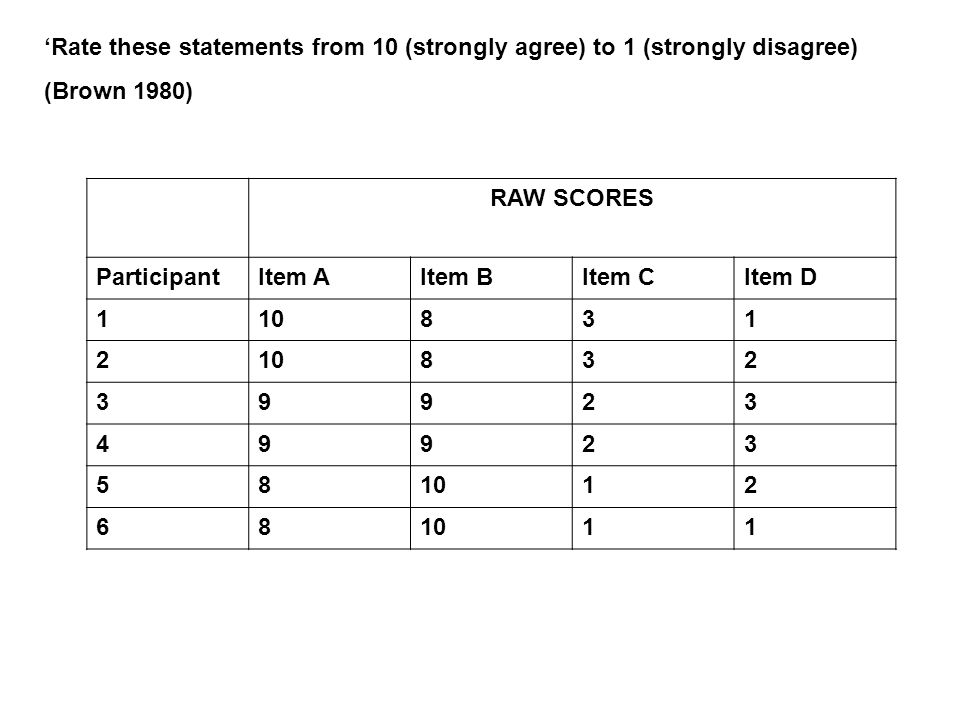 RAW SCORES ParticipantItem AItem BItem CItem D Rate these statements from 10 (strongly agree) to 1 (strongly disagree) (Brown 1980)