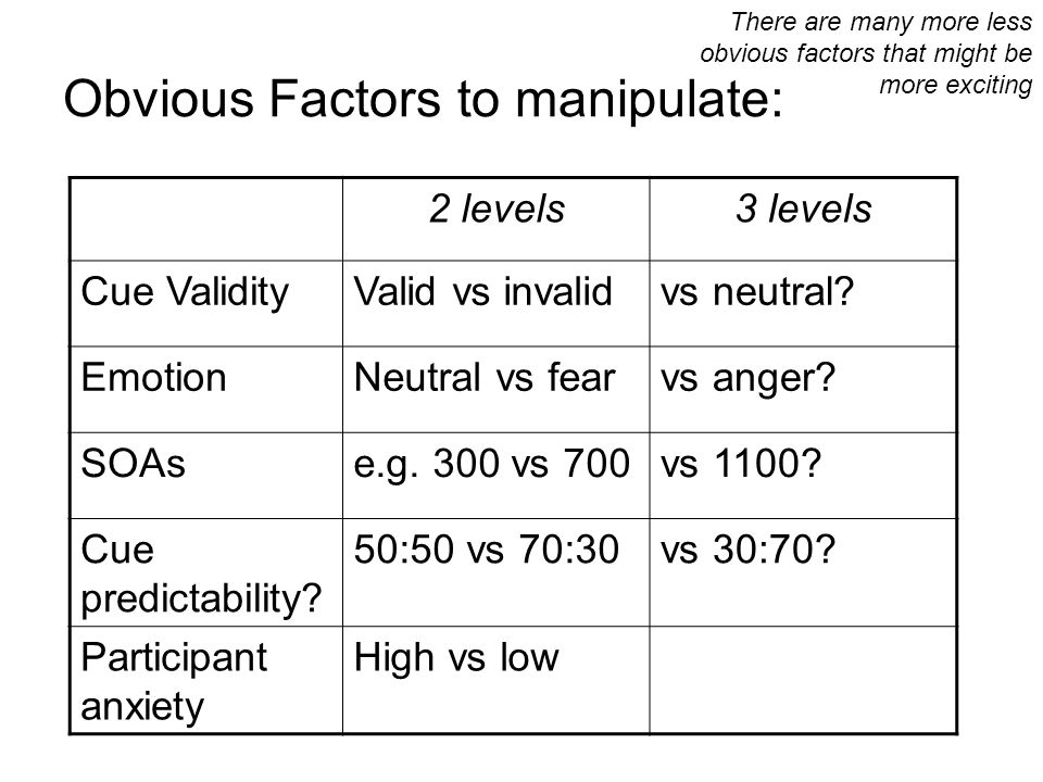Obvious Factors to manipulate: 2 levels3 levels Cue ValidityValid vs invalidvs neutral? EmotionNeutral vs fearvs anger? SOAse.g. 300 vs 700vs 1100? Cu
