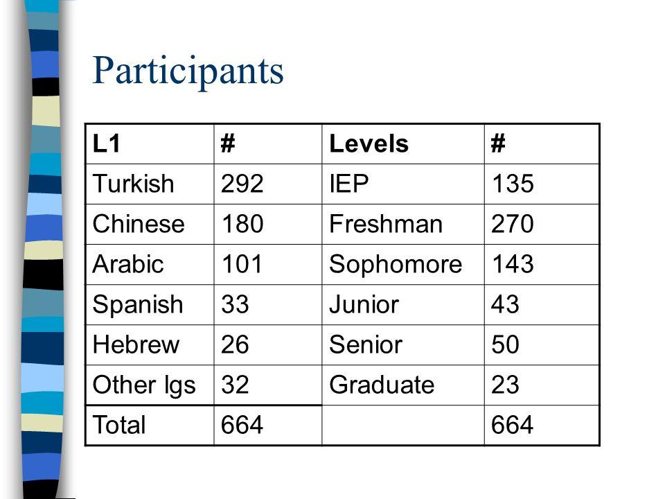 Participants L1#Levels# Turkish292IEP135 Chinese180Freshman270 Arabic101Sophomore143 Spanish33Junior43 Hebrew26Senior50 Other lgs32Graduate23 Total664