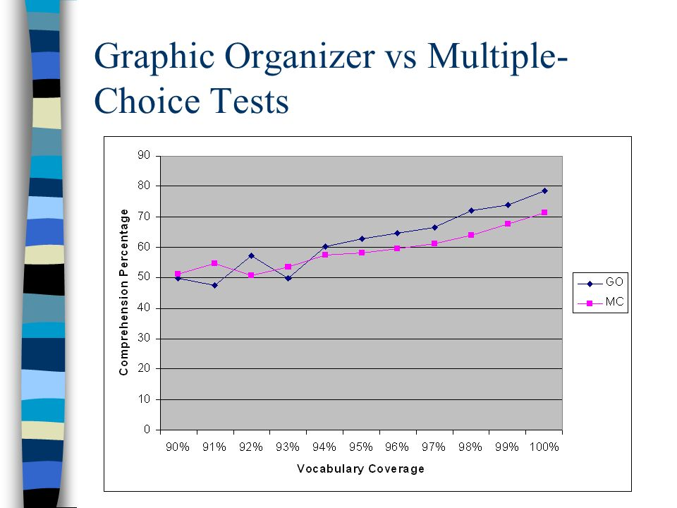 Graphic Organizer vs Multiple- Choice Tests