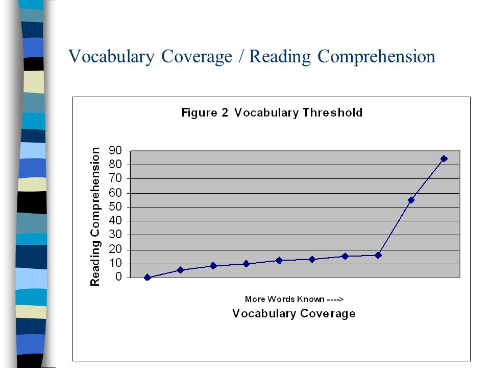 Vocabulary Coverage vs Reading Comprehension