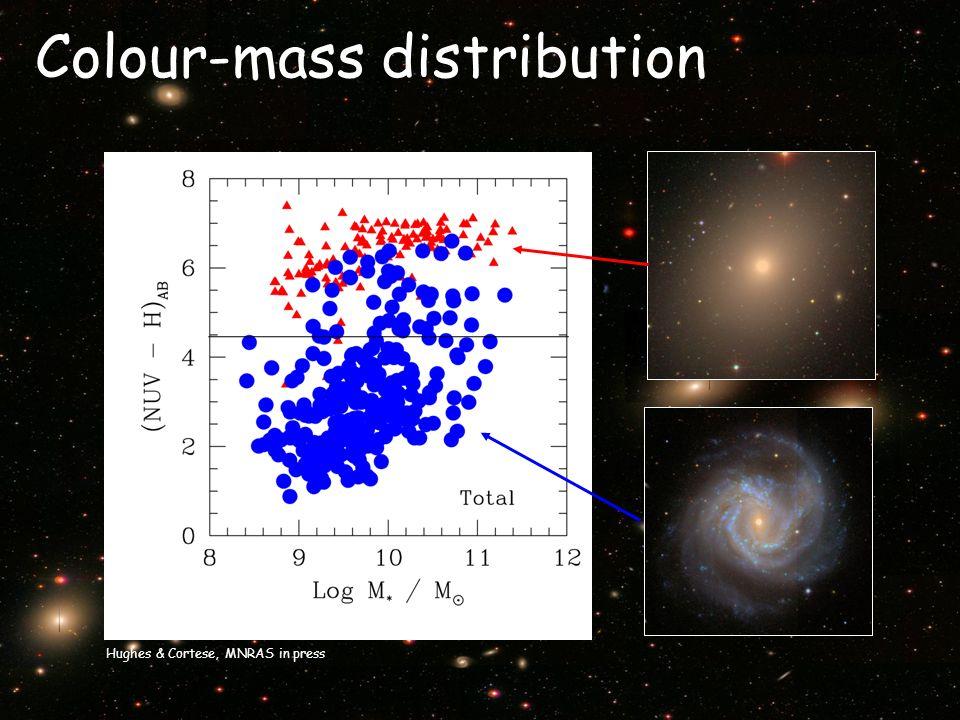 Colour-mass distribution Hughes & Cortese, MNRAS in press