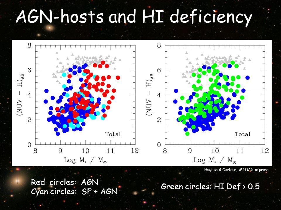 AGN-hosts and HI deficiency Hughes & Cortese, MNRAS in press Red circles: AGN Cyan circles: SF + AGN Green circles: HI Def > 0.5