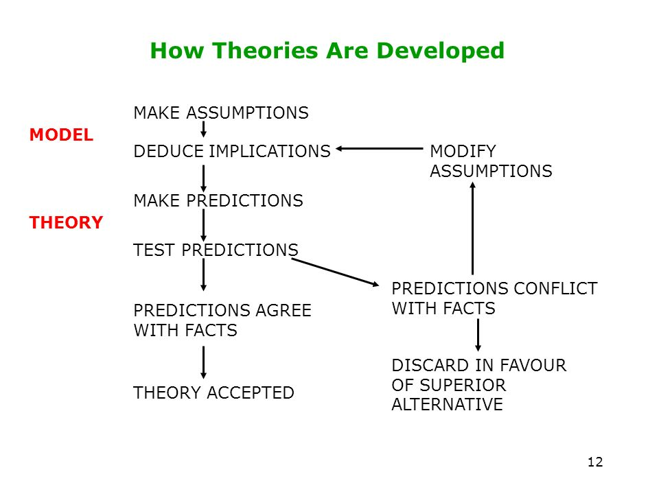 12 How Theories Are Developed MAKE ASSUMPTIONS DEDUCE IMPLICATIONS MAKE PREDICTIONS TEST PREDICTIONS PREDICTIONS AGREE WITH FACTS MODEL THEORY THEORY ACCEPTED PREDICTIONS CONFLICT WITH FACTS DISCARD IN FAVOUR OF SUPERIOR ALTERNATIVE MODIFY ASSUMPTIONS