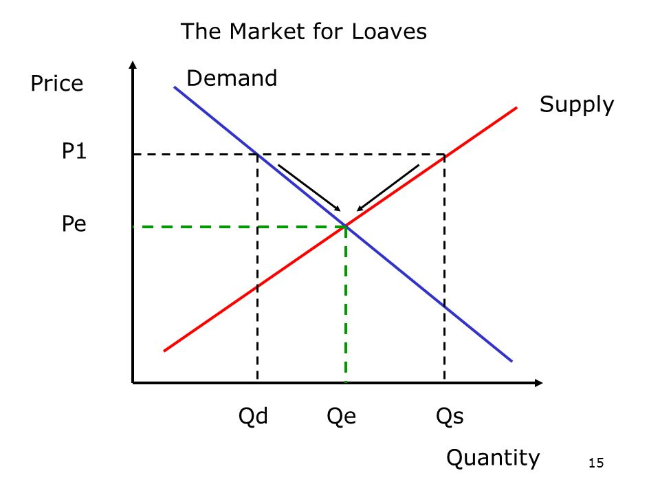 15 Price Quantity Supply Demand Pe Qe The Market for Loaves QdQs P1