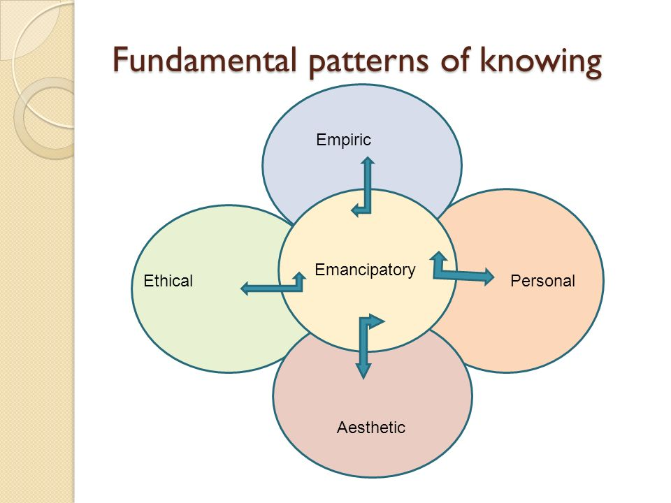 Fundamental patterns of knowing Emancipatory Ethical Empiric Personal Aesthetic