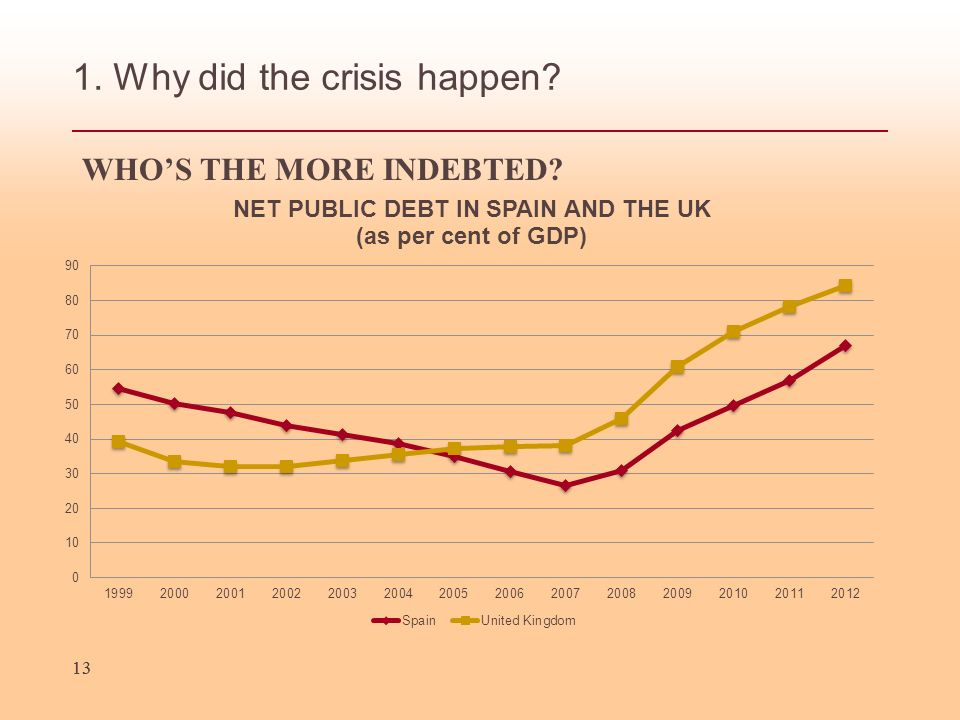 13 1. Why did the crisis happen 13 WHOS THE MORE INDEBTED