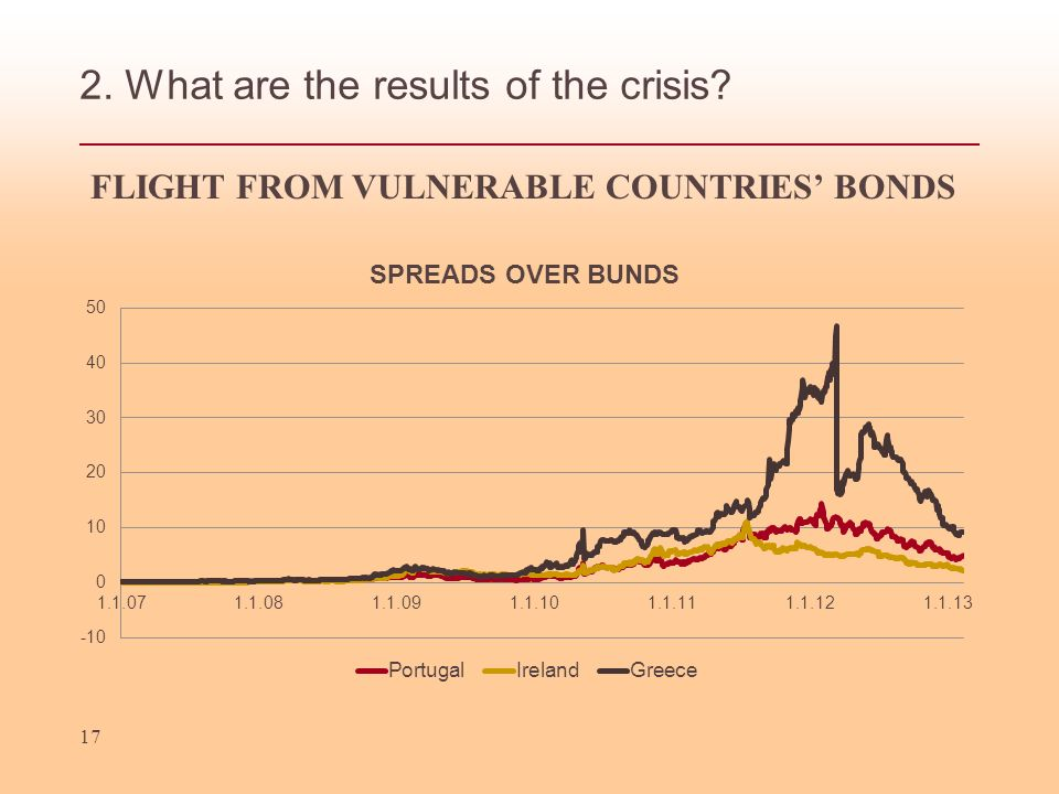 2. What are the results of the crisis 17 FLIGHT FROM VULNERABLE COUNTRIES BONDS