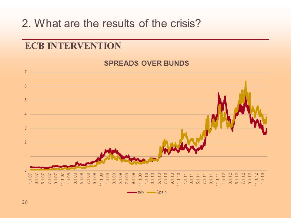 20 2. What are the results of the crisis ECB INTERVENTION