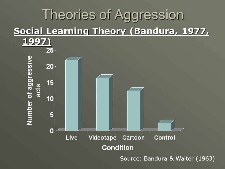 Theories of Aggression Social Learning Theory (Bandura, 1977, 1997) Source: Bandura & Walter (1963)