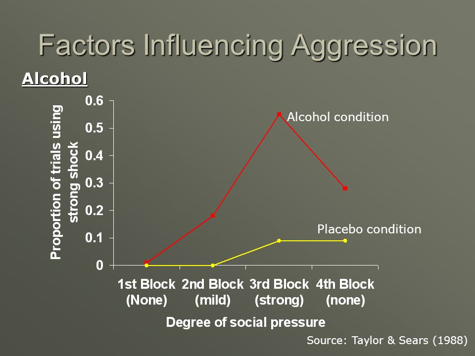 Factors Influencing Aggression Alcohol Source: Taylor & Sears (1988) Alcohol condition Placebo condition