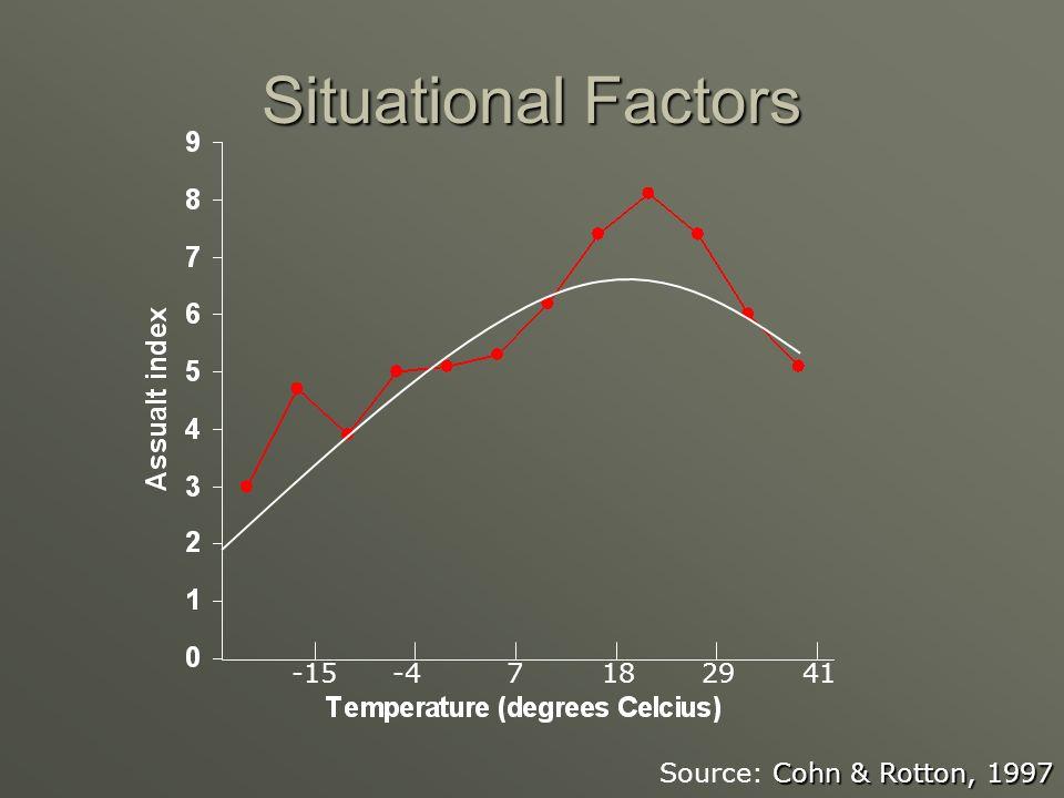 Situational Factors Cohn & Rotton, 1997 Source: Cohn & Rotton, 1997 -15-47182941
