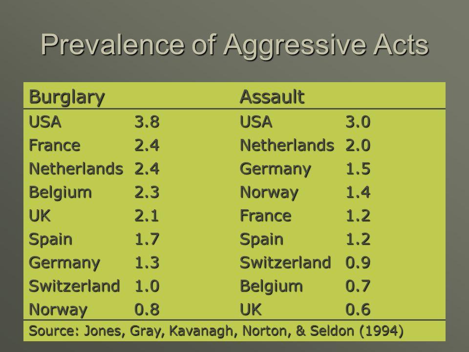 Prevalence of Aggressive Acts BurglaryAssault USA3.8USA3.0 France2.4Netherlands2.0 Netherlands2.4Germany1.5 Belgium2.3Norway1.4 UK2.1France1.2 Spain1.