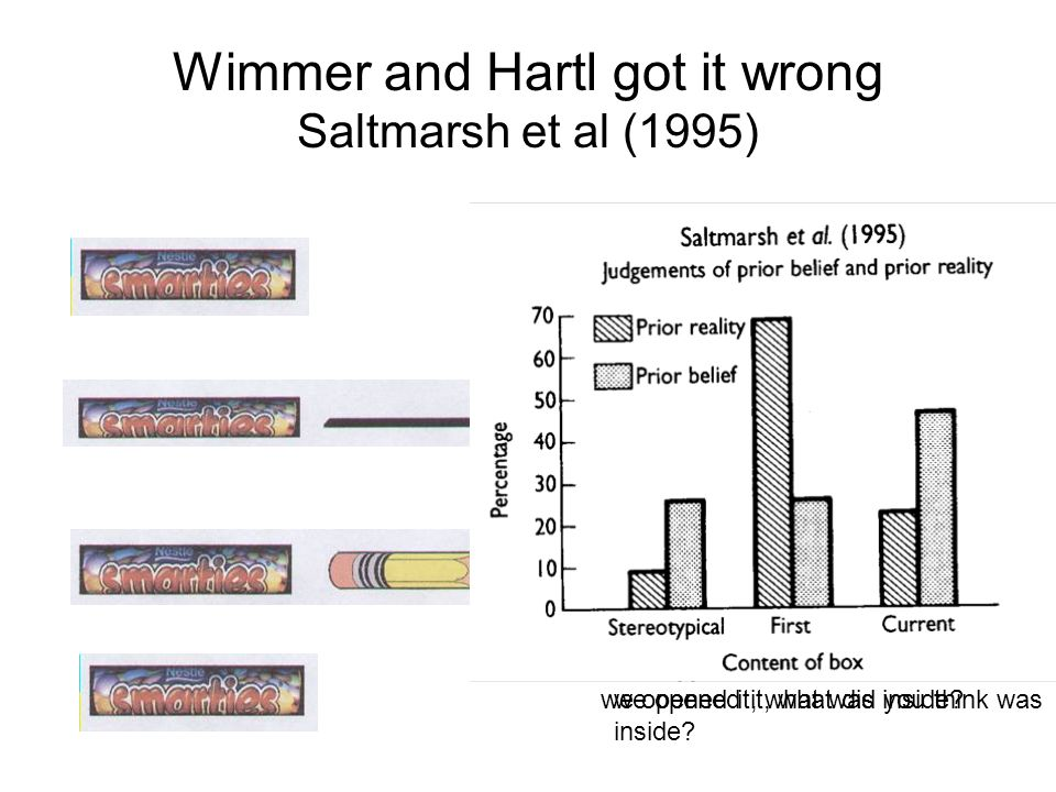 Wimmer and Hartl got it wrong Saltmarsh et al (1995) Whats inside this tube.