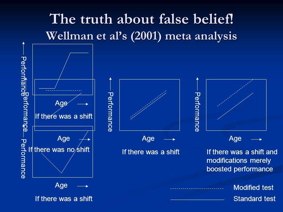 Adults difficulty with false belief Mitchell et al, 1996
