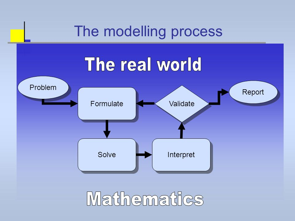 Validate Solve Formulate Interpret Problem Report The modelling process
