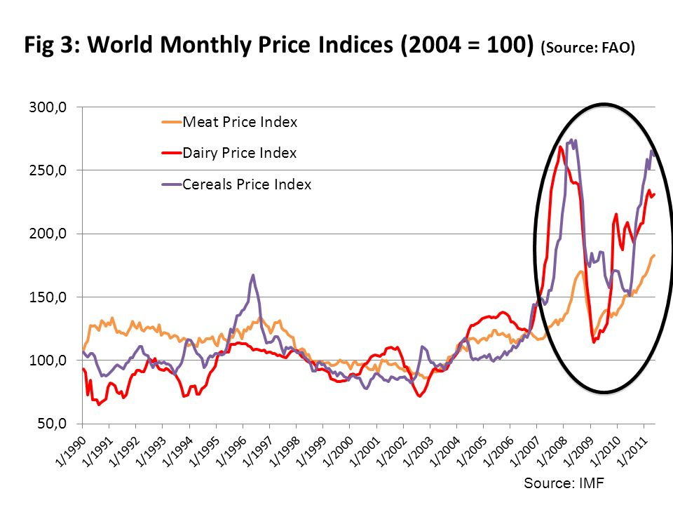 Fig 3: World Monthly Price Indices (2004 = 100) (Source: FAO) Source: IMF