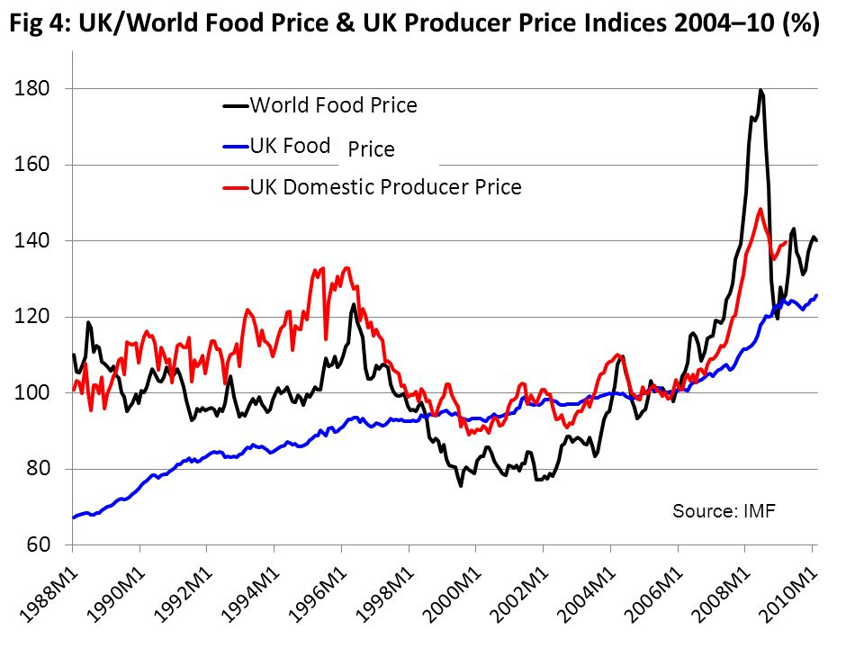 Fig 4: UK/World Food Price & UK Producer Price Indices 2004–10 (%) Source: IMF