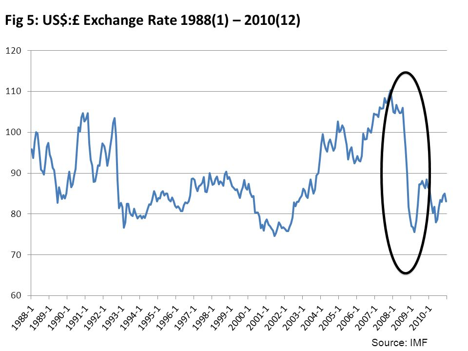 Fig 5: US$:£ Exchange Rate 1988(1) – 2010(12) Source: IMF