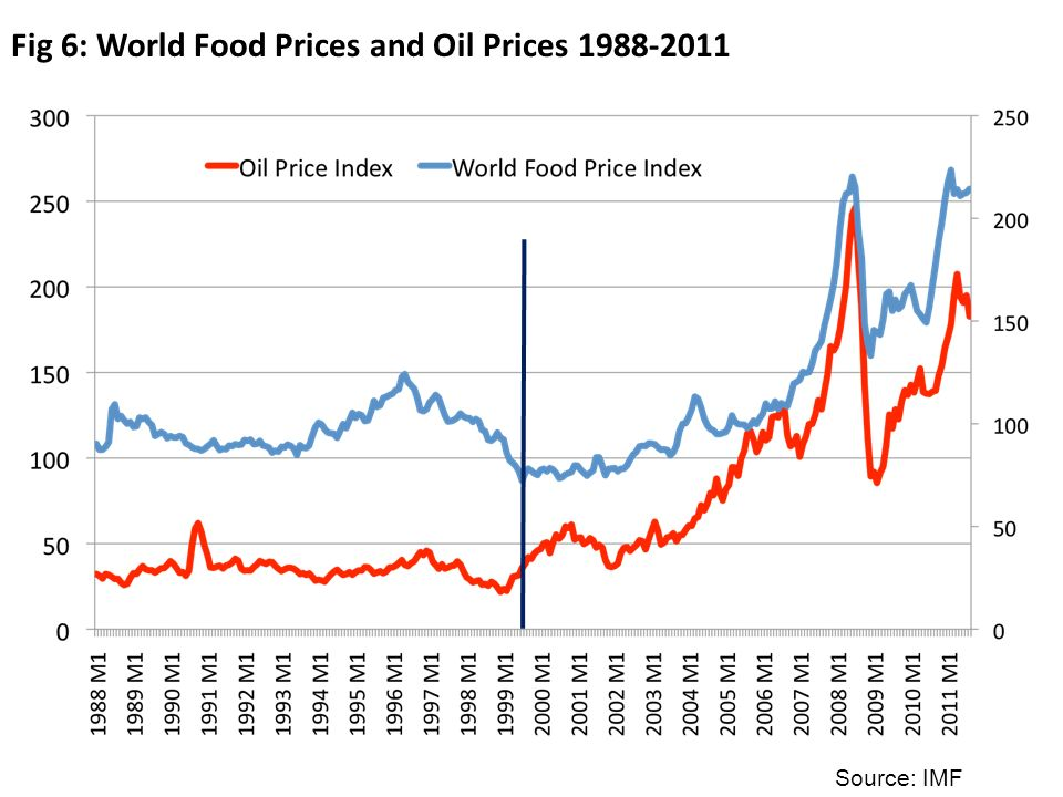 Fig 6: World Food Prices and Oil Prices 1988-2011 Source: IMF