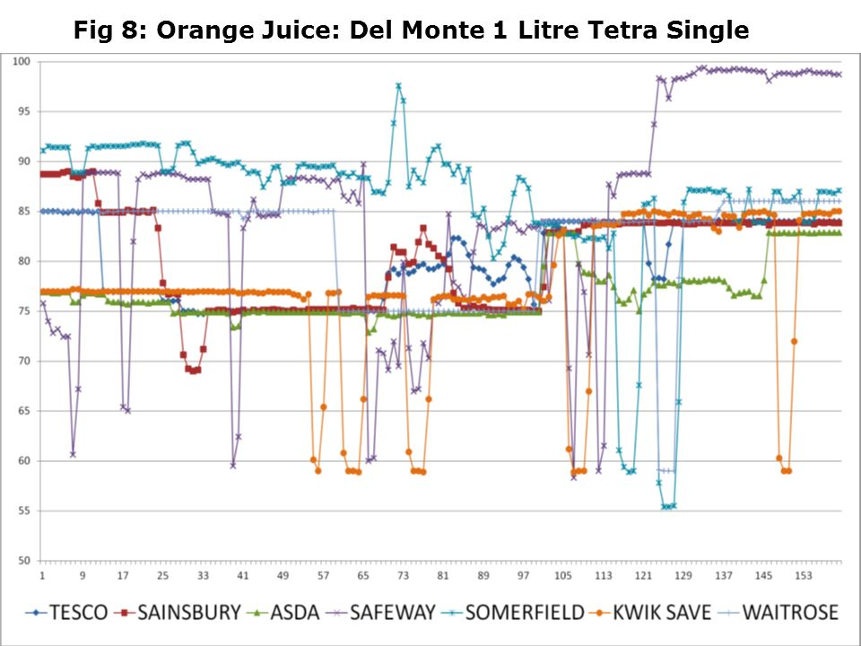 Fig 8: Orange Juice: Del Monte 1 Litre Tetra Single