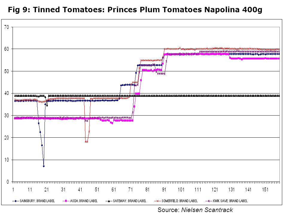 Fig 9: Tinned Tomatoes: Princes Plum Tomatoes Napolina 400g Source: Nielsen Scantrack