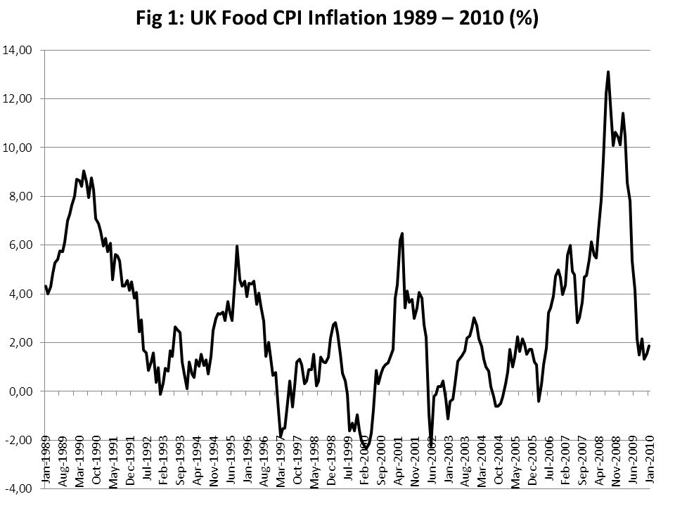Fig 1: UK Food CPI Inflation 1989 – 2010 (%)