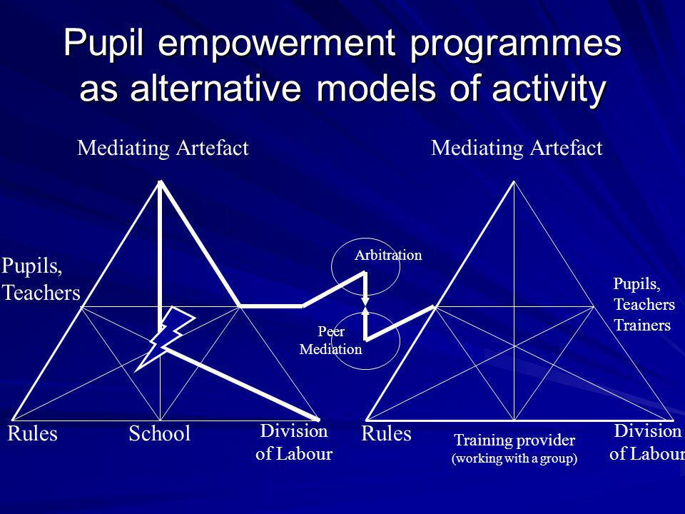 Pupil empowerment programmes as alternative models of activity Arbitration Pupils, Teachers Mediating Artefact Division of Labour SchoolRules Peer Mediation Mediating Artefact Training provider (working with a group) Rules Division of Labour Pupils, Teachers Trainers