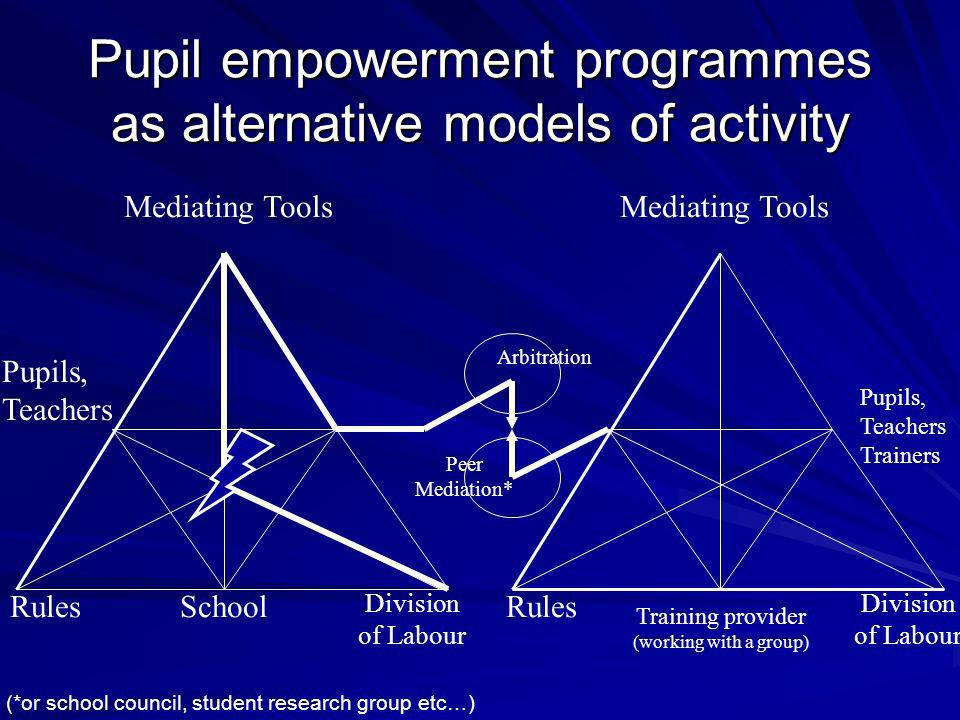 Pupil empowerment programmes as alternative models of activity Arbitration Pupils, Teachers Mediating Tools Division of Labour SchoolRules Peer Mediation* Mediating Tools Training provider (working with a group) Rules Division of Labour Pupils, Teachers Trainers (*or school council, student research group etc…)