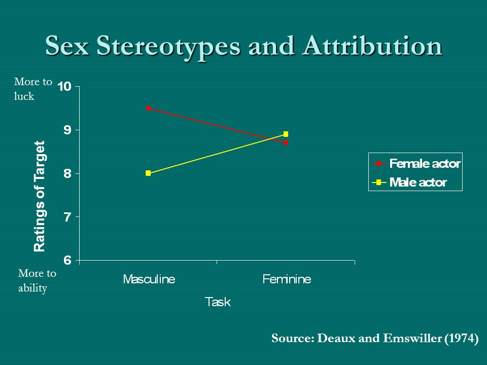 Sex Stereotypes and Attribution Ratings of Target More to ability More to luck Source: Deaux and Emswiller (1974)