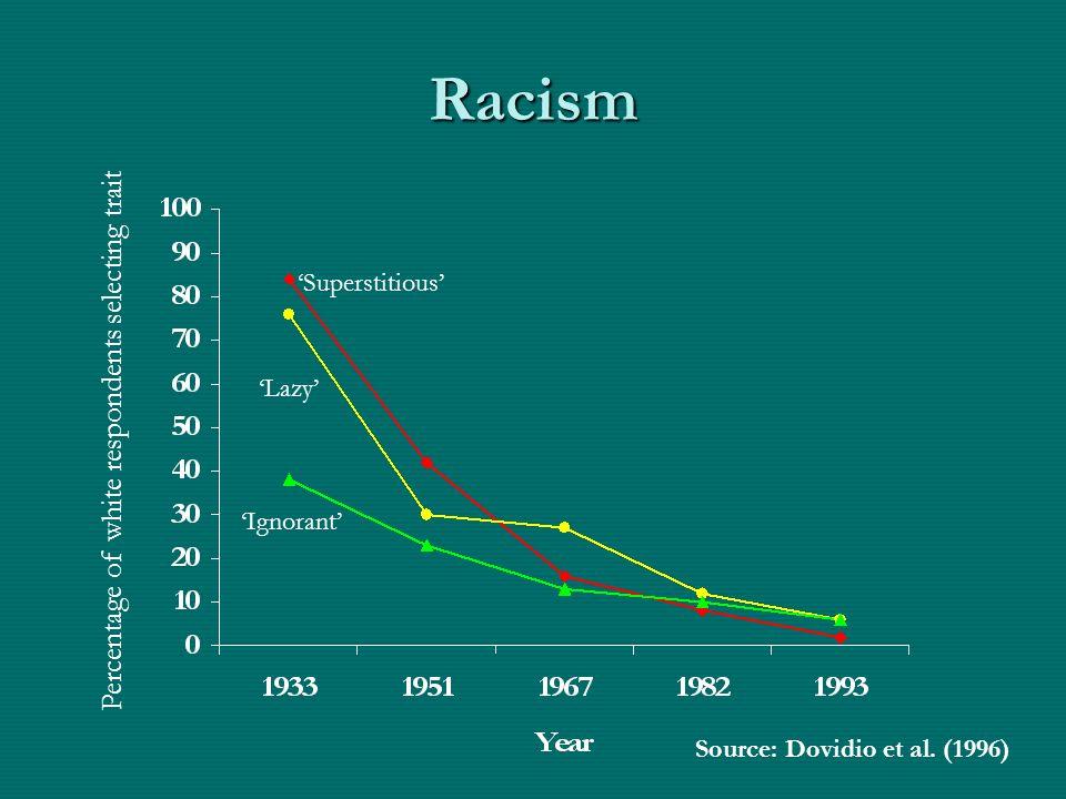 Racism Superstitious Lazy Ignorant Percentage of white respondents selecting trait Source: Dovidio et al. (1996)