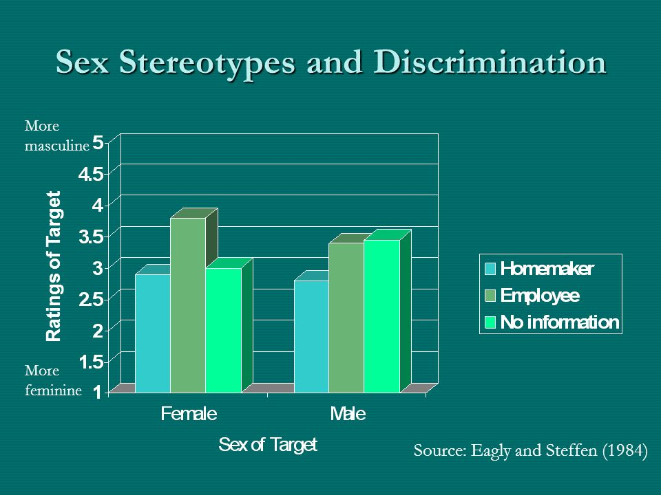 Sex Stereotypes and Discrimination Ratings of Target More feminine More masculine Source: Eagly and Steffen (1984)