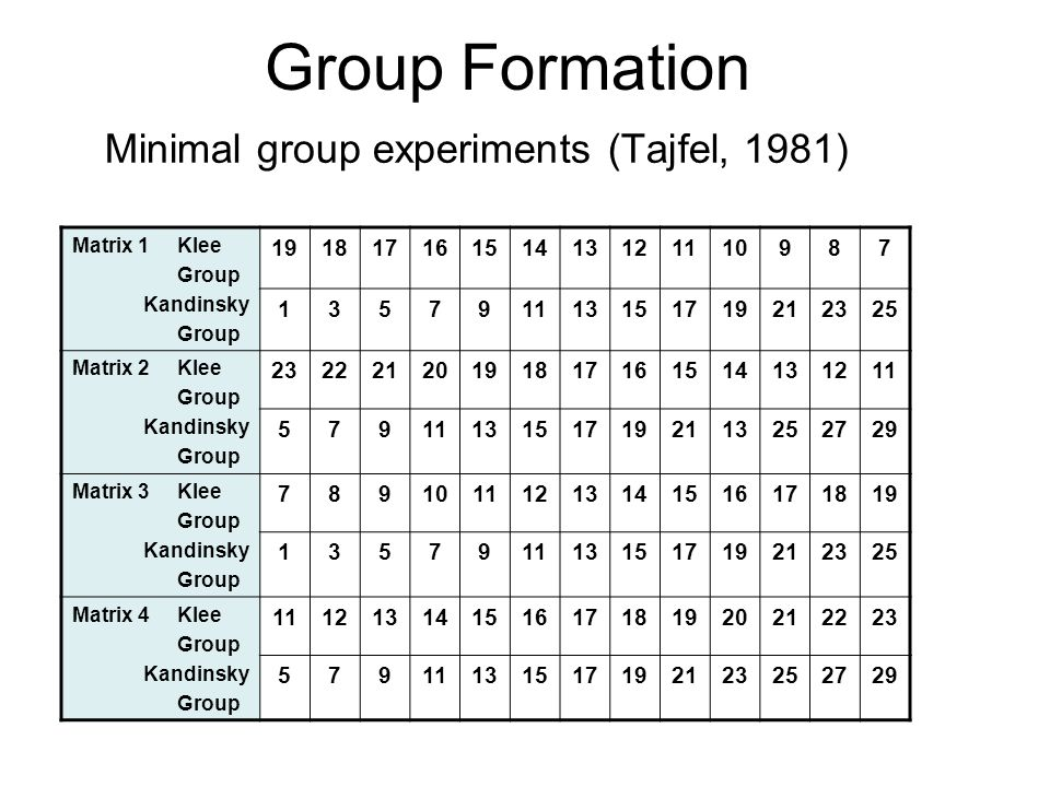 Minimal group experiments (Tajfel, 1981) Group Formation Matrix 1Klee Group Kandinsky Group 19181716151413121110987 135791113151719212325 Matrix 2Klee Group Kandinsky Group 23222120191817161514131211 579 131517192113252729 Matrix 3Klee Group Kandinsky Group 78910111213141516171819 135791113151719212325 Matrix 4Klee Group Kandinsky Group 11121314151617181920212223 57911131517192123252729