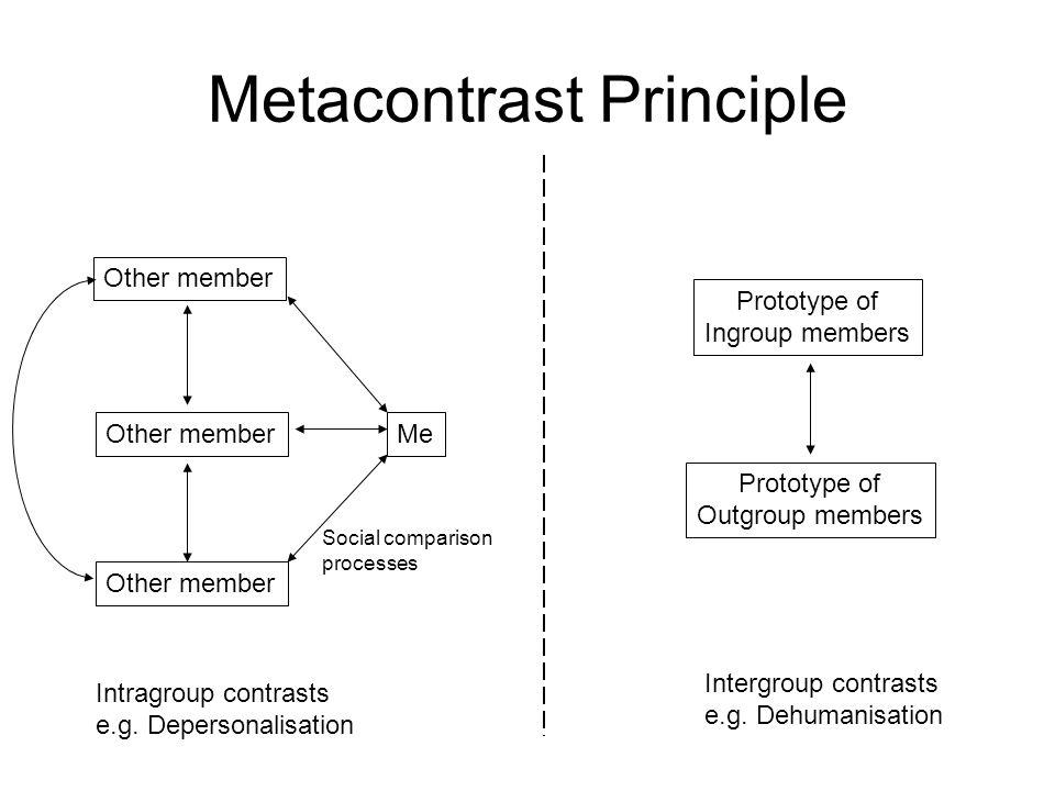 Metacontrast Principle Me Other member Intragroup contrasts e.g. Depersonalisation Prototype of Outgroup members Intergroup contrasts e.g. Dehumanisat