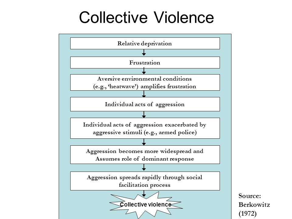 Collective Violence Relative deprivation Frustration Aversive environmental conditions (e.g., heatwave) amplifies frustration Individual acts of aggression exacerbated by aggressive stimuli (e.g., armed police) Individual acts of aggression Aggression becomes more widespread and Assumes role of dominant response Source: Berkowitz (1972) Aggression spreads rapidly through social facilitation process Collective violence