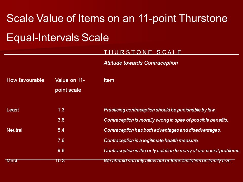 Scale Value of Items on an 11-point Thurstone Equal-Intervals Scale T H U R S T O N E S C A L E Attitude towards Contraception How favourableValue on