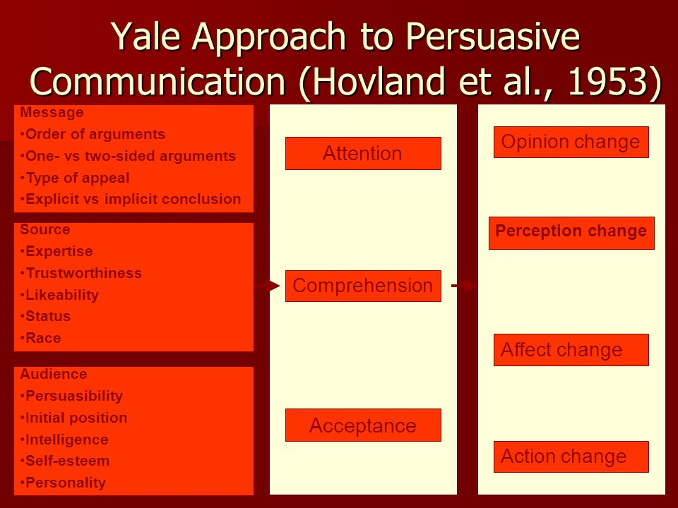Yale Approach to Persuasive Communication (Hovland et al., 1953) Message Order of arguments One- vs two-sided arguments Type of appeal Explicit vs imp