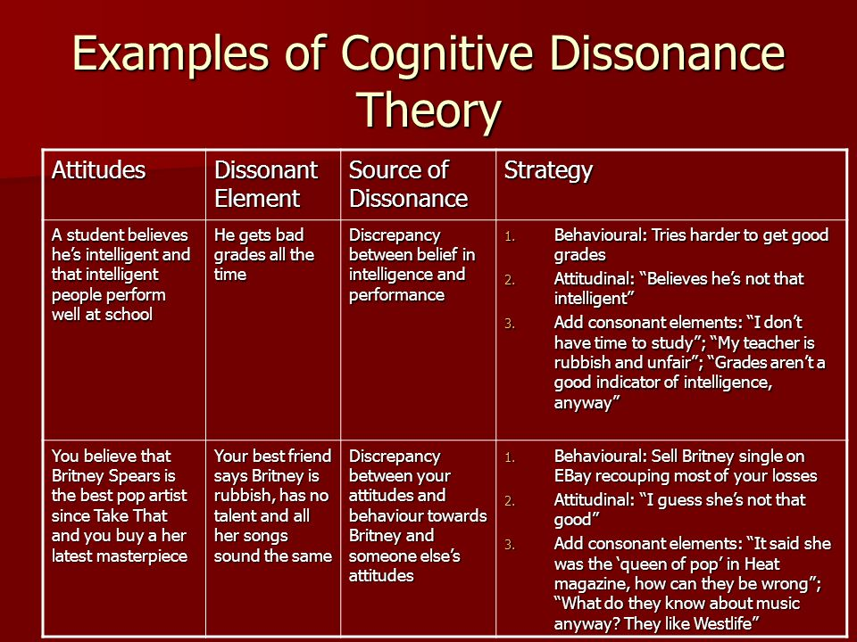 Examples of Cognitive Dissonance Theory Attitudes Dissonant Element Source of Dissonance Strategy A student believes hes intelligent and that intellig
