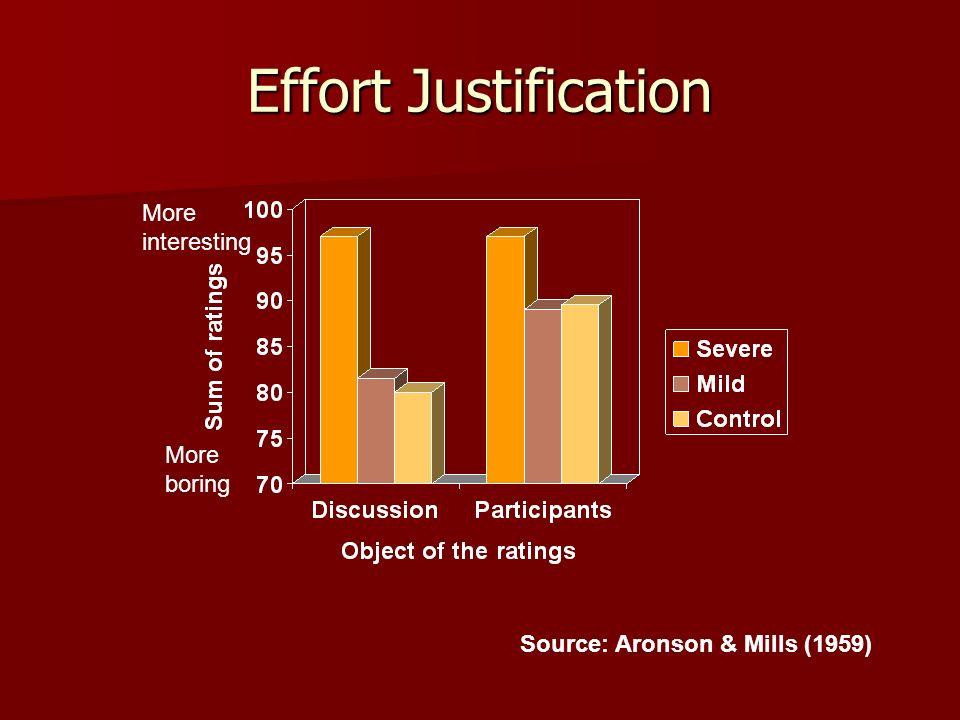 Effort Justification Source: Aronson & Mills (1959) More interesting More boring