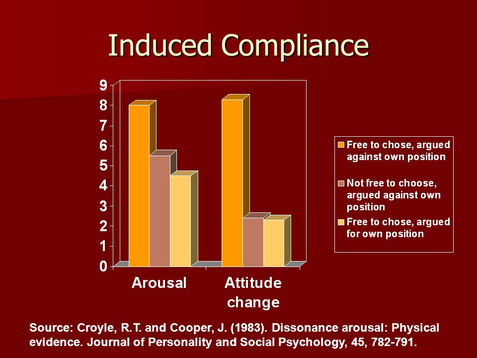 Induced Compliance Source: Croyle, R.T. and Cooper, J. (1983). Dissonance arousal: Physical evidence. Journal of Personality and Social Psychology, 45